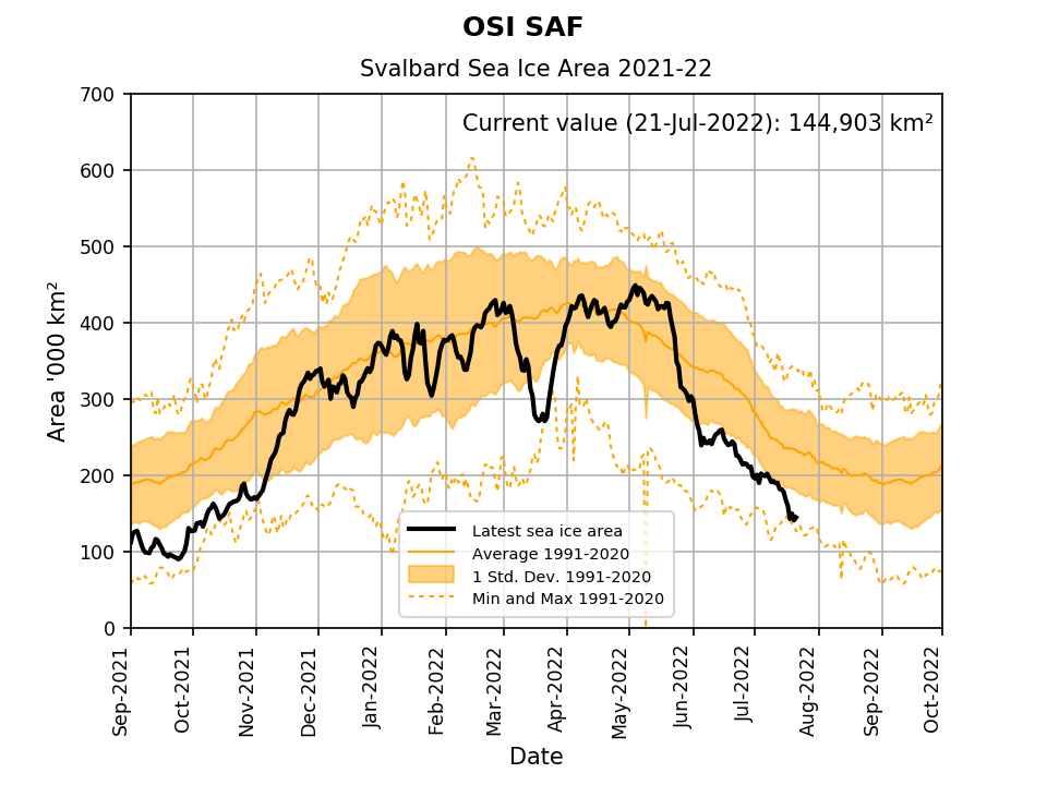 osisaf latest sea ice area svalbard