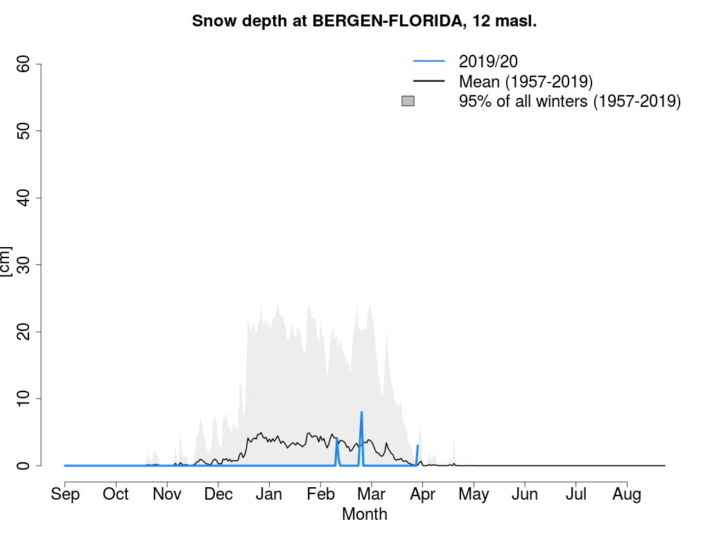 Snow depth in Bergen